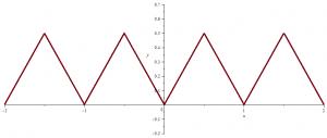 van-der-Waerden first function picture