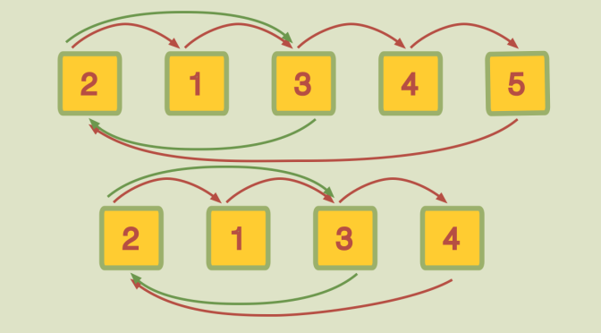 Generating the symmetric group with a transposition and a maximal length cycle
